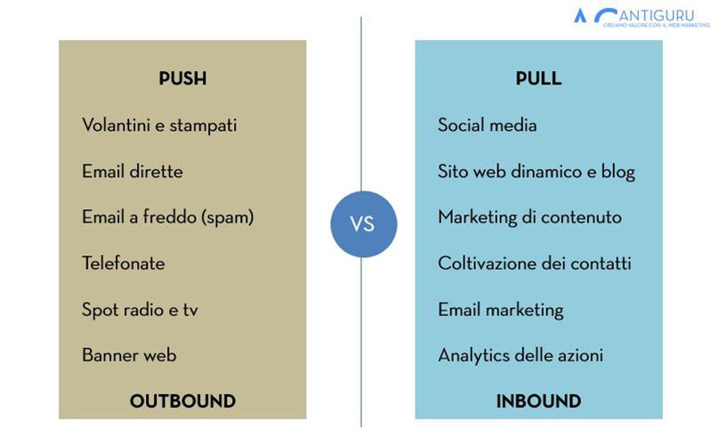 marketing inbound outbound un confronto